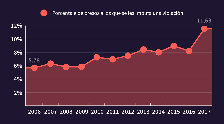 Uno de cada 10 presos del país está condenado o acusado por violación
