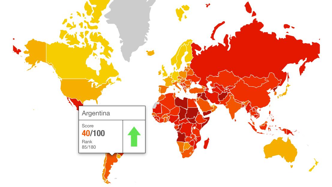 La Argentina sigue mejorando en sus índices de corrupción pero se mantiene en la parte inferior del ranking mundial