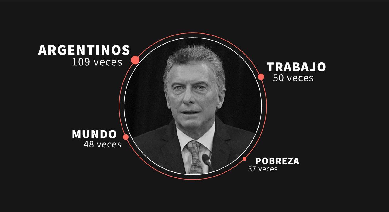 """""""Pobreza"""", """"trabajo"""" y """"argentinos"""", ¿cuántas veces usó Macri las palabras más habituales en sus discursos?"""