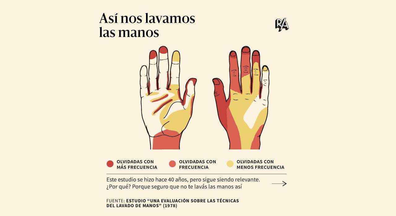 Cómo lavarse bien las manos: una guía visual