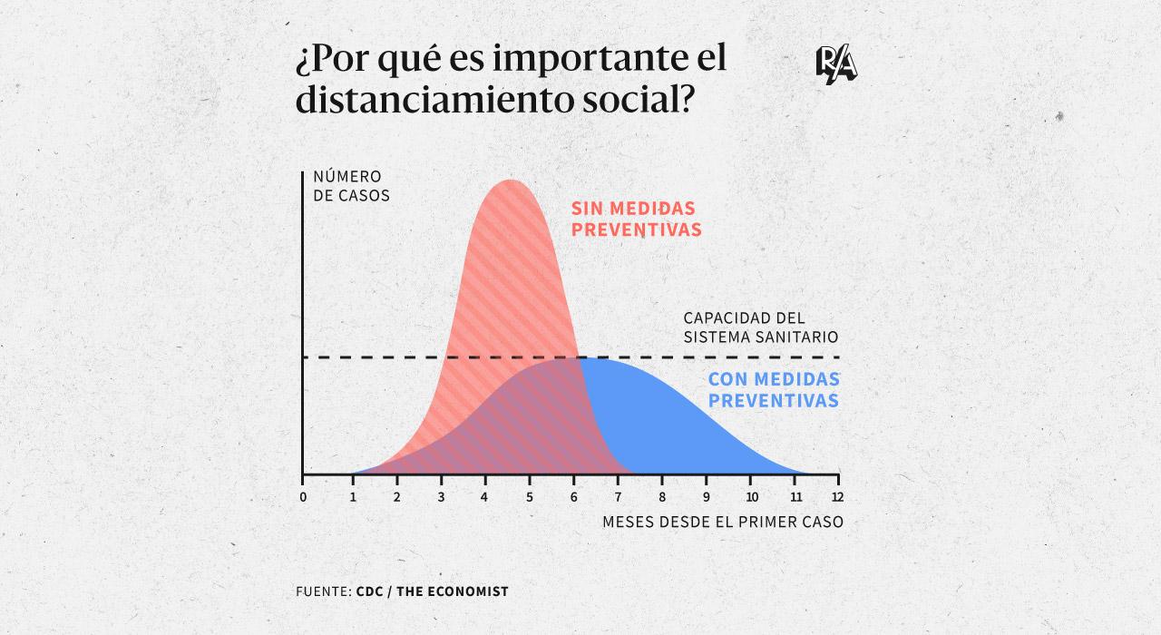 En dos imágenes: qué es el distanciamiento social y por qué puede evitar que colapse un sistema de salud