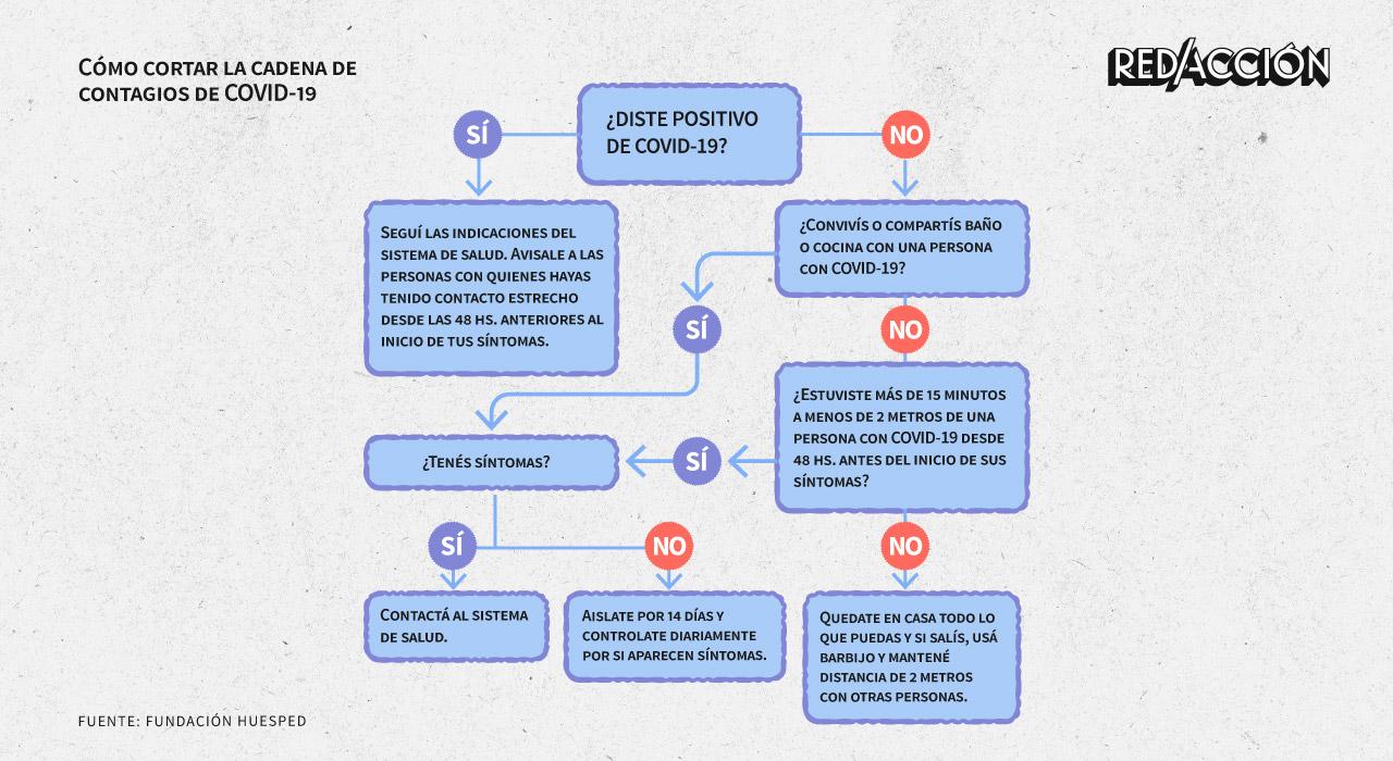 Seguí estos pasos para ayudar a cortar la cadena de contagios de COVID-19