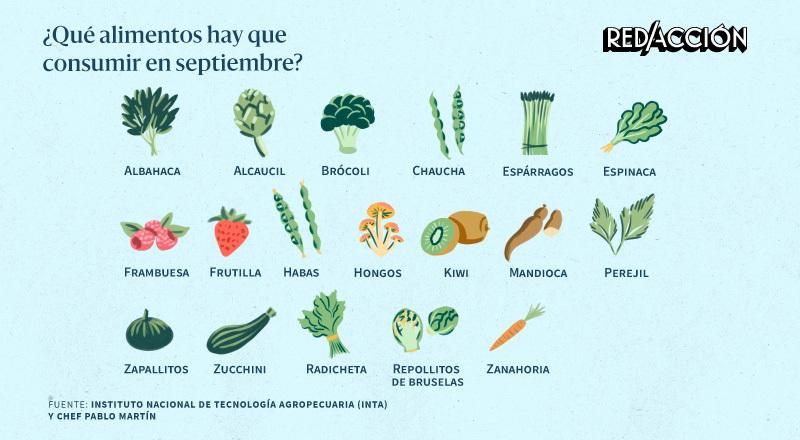 Qué alimentos hay que consumir en septiembre