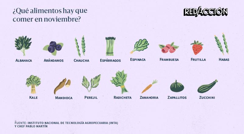 Qué alimentos de estación son ideales para comer durante noviembre
