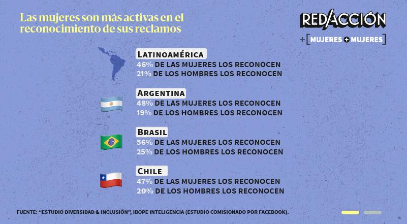 La mayoría en Latinoamérica y Argentina desconoce las reivindicaciones de los derechos de las mujeres