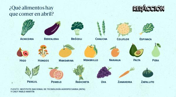 Qué frutas y verduras hay que comer en abril