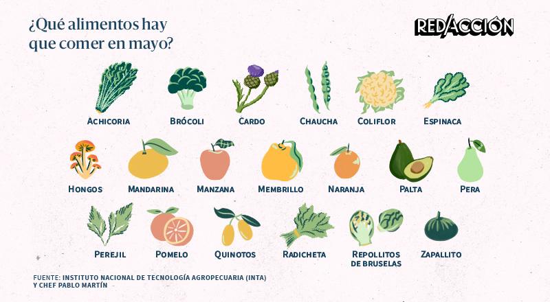 Qué frutas y verduras hay que comer en mayo